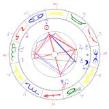 Horoskop, Lehrplan der Seele, Aufstellung, Beratung, Yshouk Ursula Kirsch